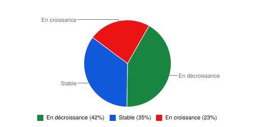 Le tiers des répondants qualifient la sitation économique régionale de stable.