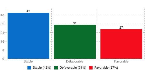 Trente-et-un pour cent des répondants  qualifient les opportunités d'affaires comme défavorables, dans la région.